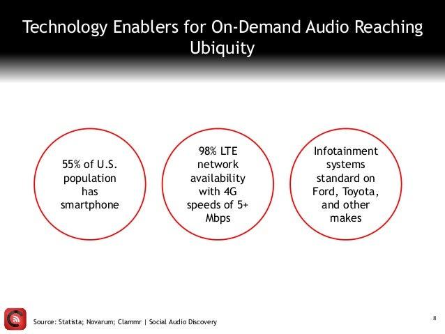 Source: Statista; Novarum; Clammr   Social Audio Discovery 8 55% of U.S. population has smartphone 98% LTE network availab...