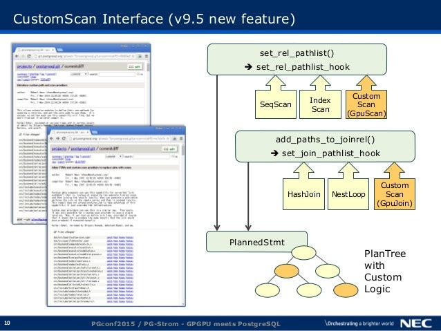 10 CustomScan Interface (v9.5 new feature) PGconf2015 / PG-Strom - GPGPU meets PostgreSQL set_rel_pathlist()  set_rel_pat...