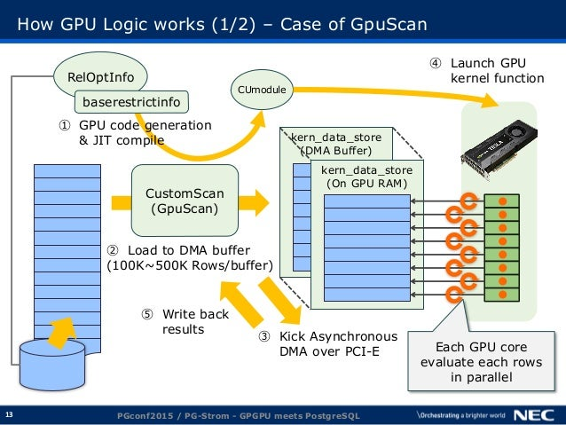 13 How GPU Logic works (1/2) – Case of GpuScan PGconf2015 / PG-Strom - GPGPU meets PostgreSQL kern_data_store (DMA Buffer)...