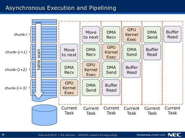 14 Asynchronous Execution and Pipelining PGconf2015 / PG-Strom - GPGPU meets PostgreSQL DMA Send GPU Kernel Exec DMA Recv ...