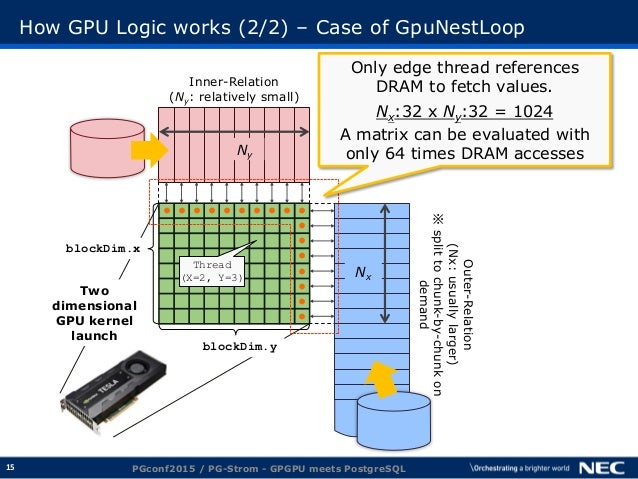 15 How GPU Logic works (2/2) – Case of GpuNestLoop Outer-Relation (Nx:usuallylarger) ※splittochunk-by-chunkon demand ● ● ●...