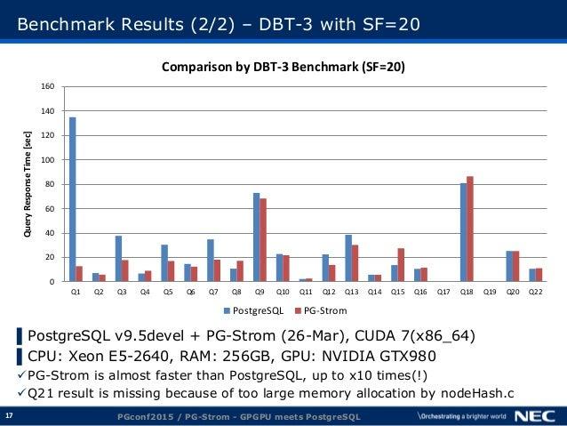 17 Benchmark Results (2/2) – DBT-3 with SF=20 ▌PostgreSQL v9.5devel + PG-Strom (26-Mar), CUDA 7(x86_64) ▌CPU: Xeon E5-2640...