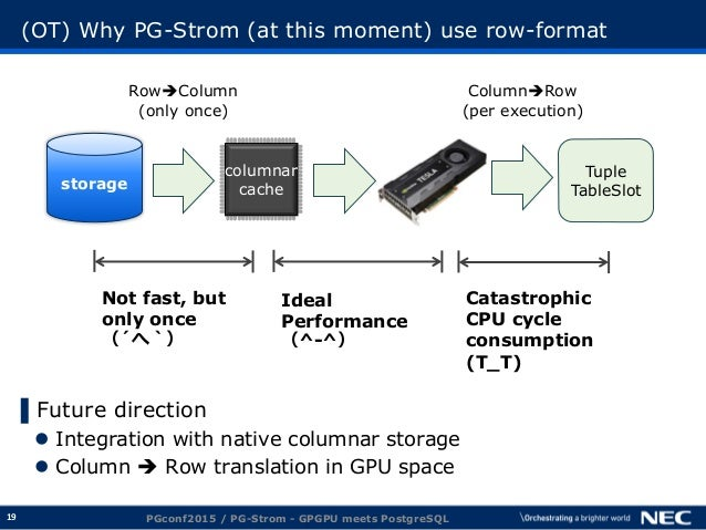 19 (OT) Why PG-Strom (at this moment) use row-format ▌Future direction  Integration with native columnar storage  Column...