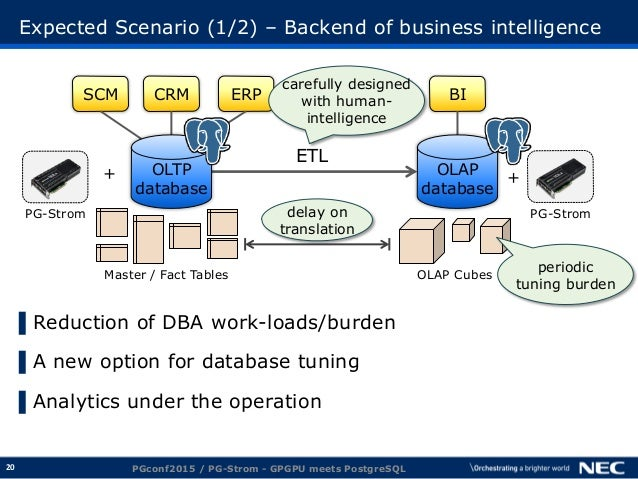 20 Expected Scenario (1/2) – Backend of business intelligence ▌Reduction of DBA work-loads/burden ▌A new option for databa...