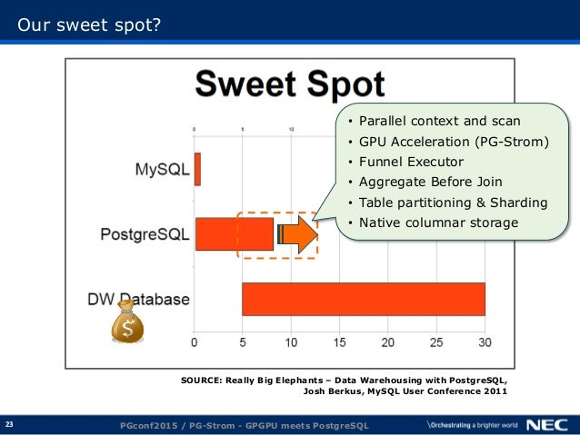 23 Our sweet spot? PGconf2015 / PG-Strom - GPGPU meets PostgreSQL SOURCE: Really Big Elephants – Data Warehousing with Pos...