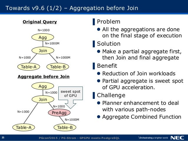 25 Towards v9.6 (1/2) – Aggregation before Join ▌Problem  All the aggregations are done on the final stage of execution ▌...