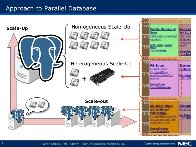 4 Approach to Parallel Database PGconf2015 / PG-Strom - GPGPU meets PostgreSQL Scale-out Scale-Up Homogeneous Scale-Up Het...