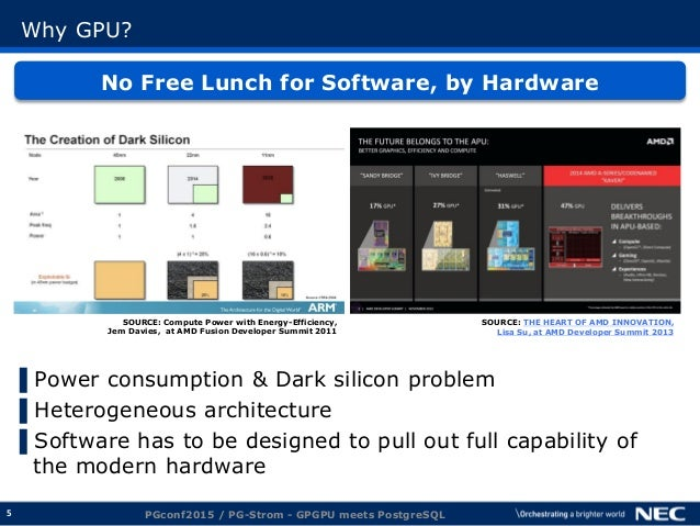 5 Why GPU? No Free Lunch for Software, by Hardware ▌Power consumption & Dark silicon problem ▌Heterogeneous architecture ▌...