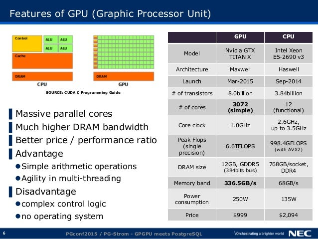 6 Features of GPU (Graphic Processor Unit) ▌Massive parallel cores ▌Much higher DRAM bandwidth ▌Better price / performance...