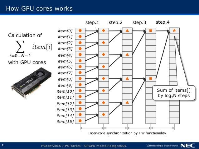 7 How GPU cores works PGconf2015 / PG-Strom - GPGPU meets PostgreSQL ●item[0] step.1 step.2 step.4step.3 Calculation of 𝑖𝑡...