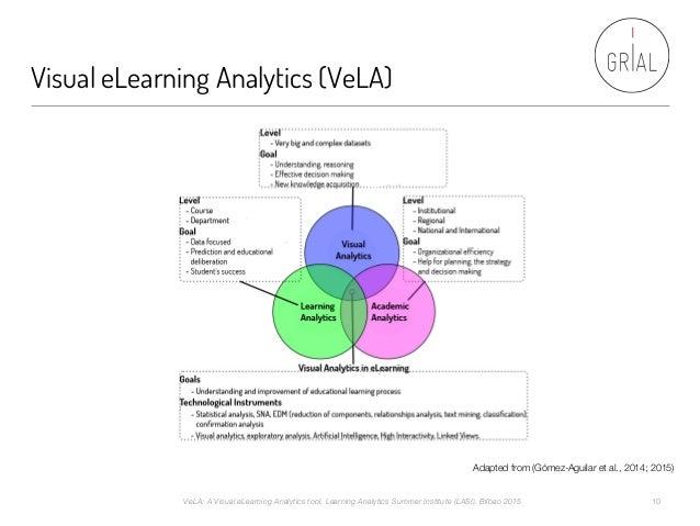 Visual eLearning Analytics (VeLA) Adapted from (Gómez-Aguilar et al., 2014; 2015) VeLA: A Visual eLearning Analytics tool....