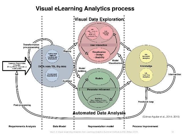 (Gómez-Aguilar et al., 2014; 2015) VeLA: A Visual eLearning Analytics tool. Learning Analytics Summer Institute (LASI). Bi...