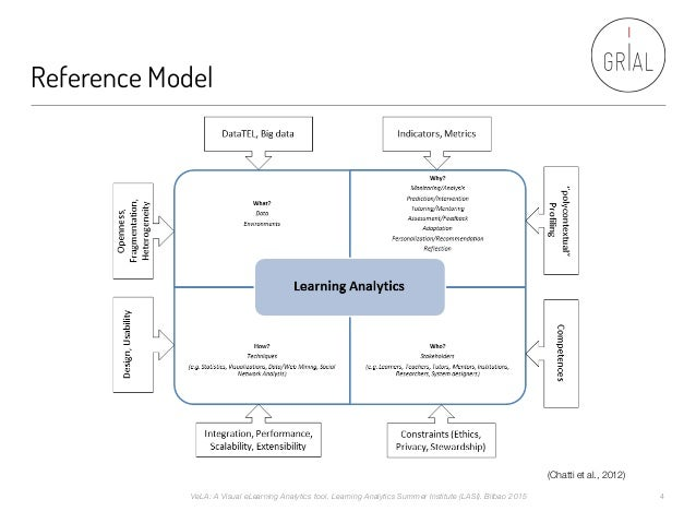 Reference Model (Chatti et al., 2012) VeLA: A Visual eLearning Analytics tool. Learning Analytics Summer Institute (LASI)....