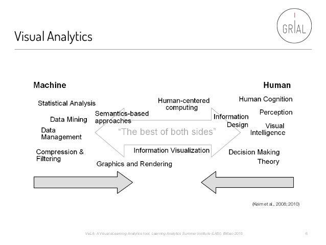 Visual Analytics (Keim et al., 2008; 2010) VeLA: A Visual eLearning Analytics tool. Learning Analytics Summer Institute (L...