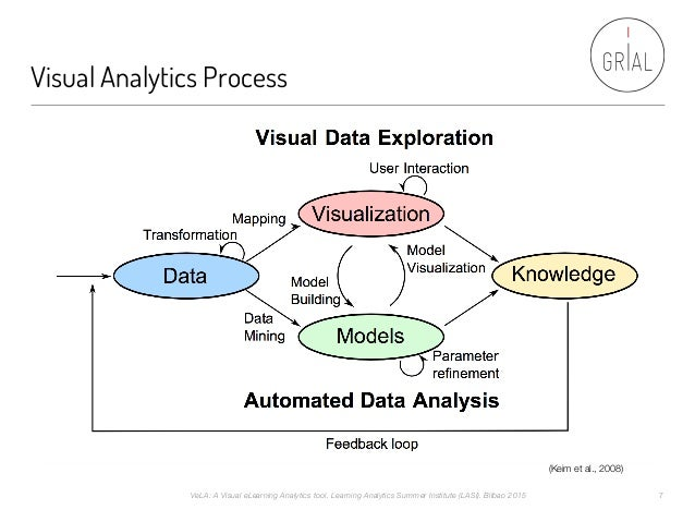 Visual Analytics Process (Keim et al., 2008) VeLA: A Visual eLearning Analytics tool. Learning Analytics Summer Institute ...