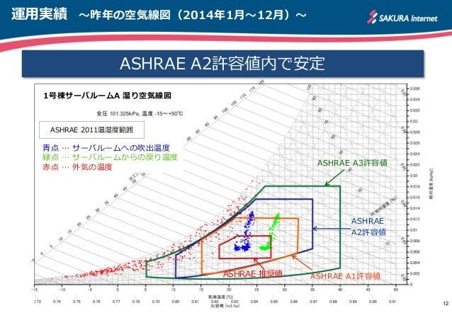 運用実績 ~昨年の空気線図(2014年1月~12月)~ 12 ASHRAE A2許容値内で安定 ASHRAE 推奨値 ASHRAE A3許容値 ASHRAE A2許容値 ASHRAE 2011温湿度範囲 ASHRAE A1許容値 1号棟サーバル...