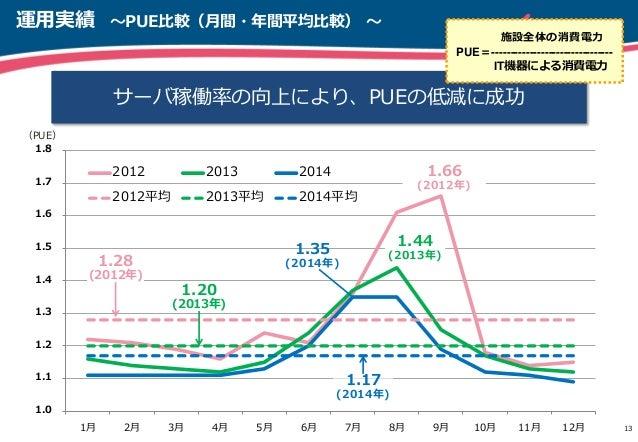 1.0 1.1 1.2 1.3 1.4 1.5 1.6 1.7 1.8 1月 2月 3月 4月 5月 6月 7月 8月 9月 10月 11月 12月 2012 2013 2014 2012平均 2013平均 2014平均 運用実績 ~PUE比較...
