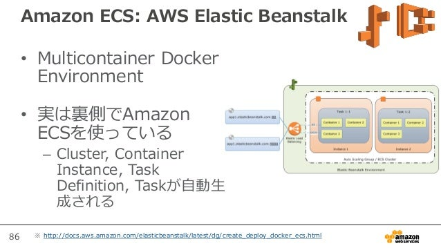 Aws Blackbelt 2015シリーズ Amazon Ec2 Container Service