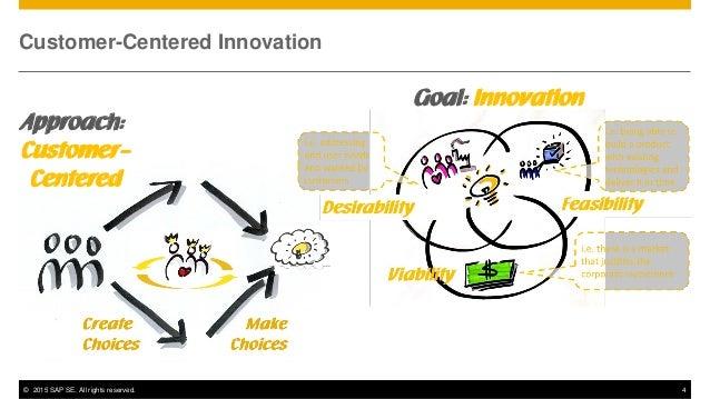 design thinking for business innovation Design thinking in business innovation represents a paradigm shift in swedish  design management, industrial design, business development, creative.