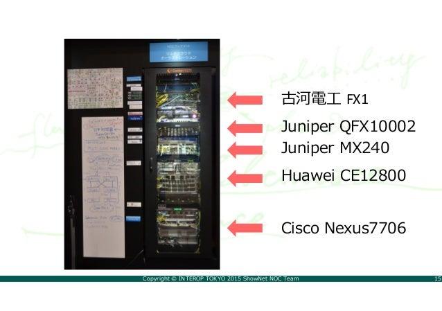 Copyright © INTEROP TOKYO 2015 ShowNet NOC Team 15 古河電工 FX1 Juniper QFX10002 Juniper MX240 Huawei CE12800 Cisco Nexus7706