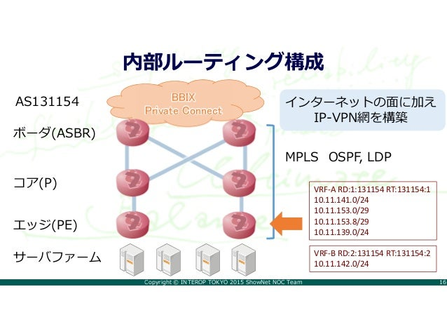Copyright © INTEROP TOKYO 2015 ShowNet NOC Team 16 内部ルーティング構成 BBIX Private Connect ボーダ(ASBR) コア(P) エッジ(PE) サーバファーム AS13115...