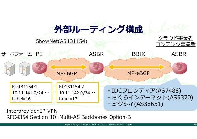 Copyright © INTEROP TOKYO 2015 ShowNet NOC Team 18 外部ルーティング構成 Interprovider IP-VPN RFC4364 Section 10. Multi-AS Backbones ...