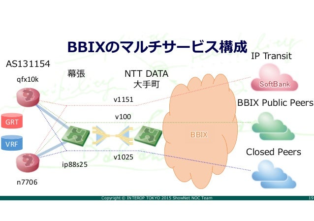 Copyright © INTEROP TOKYO 2015 ShowNet NOC Team 19 BBIXのマルチサービス構成 AS131154 qfx10k n7706 BBIX Public Peers Closed Peers 幕張 ...