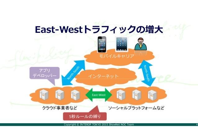 Copyright © INTEROP TOKYO 2015 ShowNet NOC Team 4 East-Westトラフィックの増大