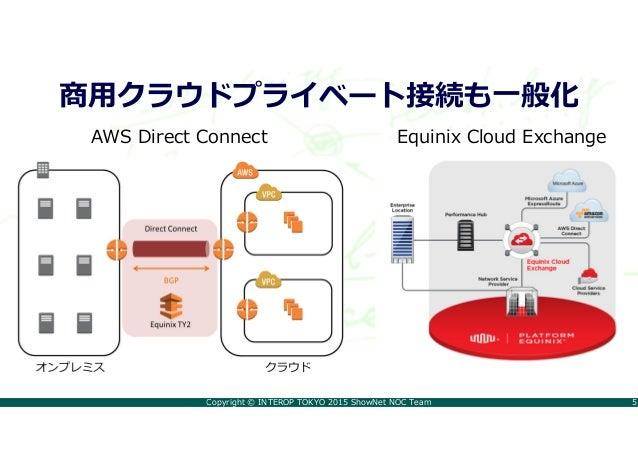 Copyright © INTEROP TOKYO 2015 ShowNet NOC Team 5 商用クラウドプライベート接続も一般化 AWS Direct Connect Equinix Cloud Exchange