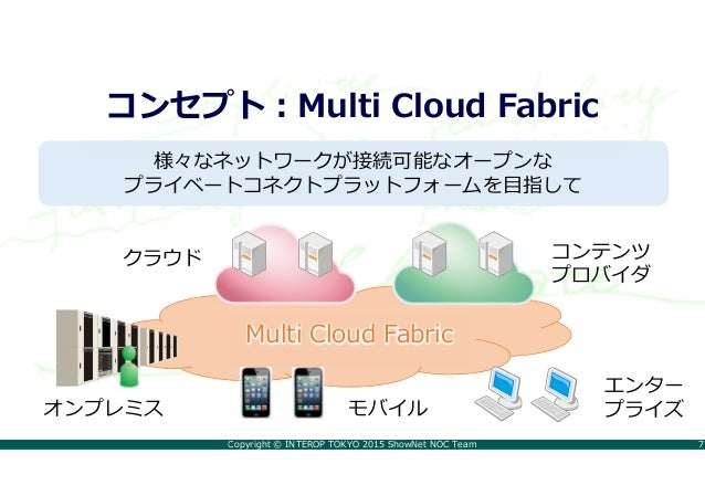 Copyright © INTEROP TOKYO 2015 ShowNet NOC Team 7 コンセプト:Multi Cloud Fabric 様々なネットワークが接続可能なオープンな プライベートコネクトプラットフォームを目指して Mu...