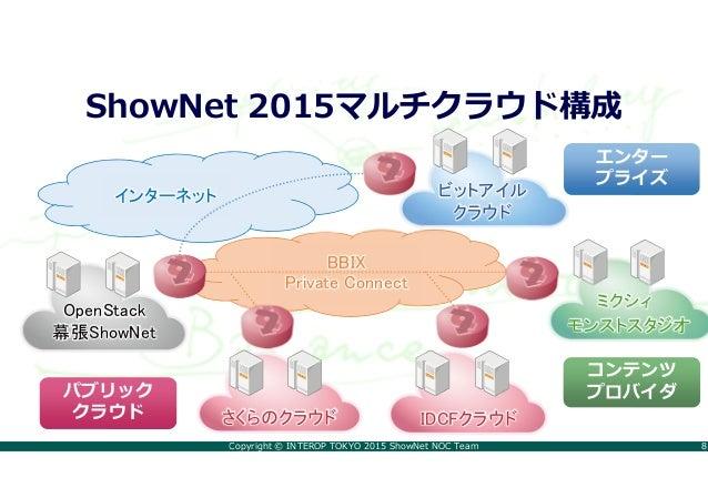 Copyright © INTEROP TOKYO 2015 ShowNet NOC Team 8 ShowNet 2015マルチクラウド構成 さくらのクラウド IDCFクラウド ビットアイル クラウド OpenStack 幕張ShowNet ...