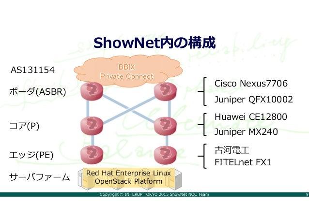 Copyright © INTEROP TOKYO 2015 ShowNet NOC Team 9 ShowNet内の構成 BBIX Private Connect ボーダ(ASBR) コア(P) エッジ(PE) Cisco Nexus7706...