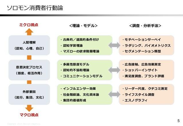 日本マーケティング学会 ソロモン流消費者行動分析研究会発表資料 ...