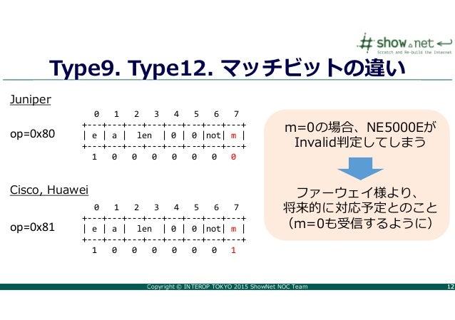 Copyright © INTEROP TOKYO 2015 ShowNet NOC Team 1212 Type9. Type12. マッチビットの違い op=0x80 op=0x81 0 1 2 3 4 5 6 7 +---+---+---...