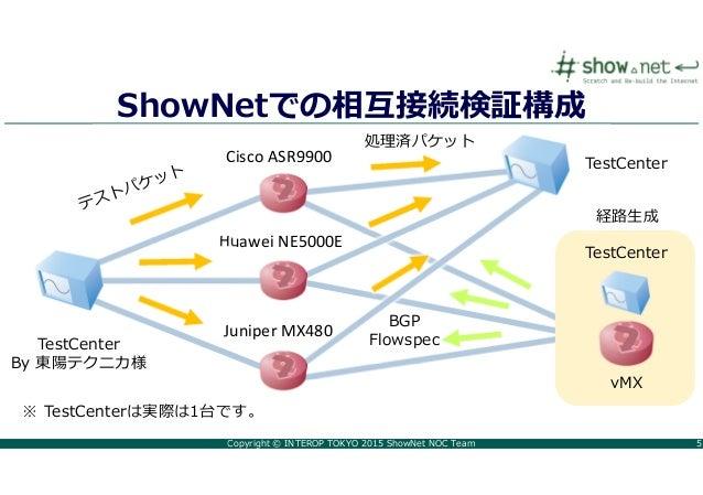 Copyright © INTEROP TOKYO 2015 ShowNet NOC Team 5 ShowNetでの相互接続検証構成 Cisco ASR9900 Huawei NE5000E Juniper MX480 TestCenter ...
