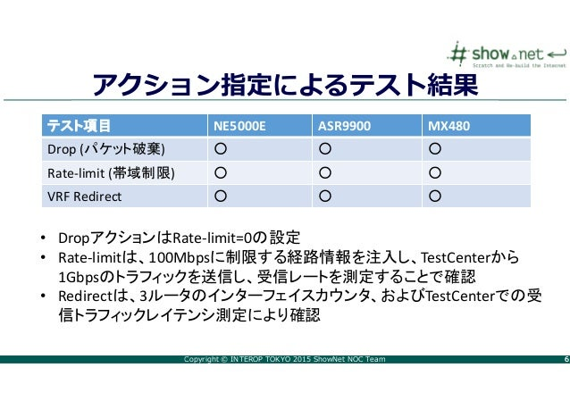 Copyright © INTEROP TOKYO 2015 ShowNet NOC Team 66 アクション指定によるテスト結果 テスト項目 NE5000E ASR9900 MX480 Drop (パケット破棄) ○ ○ ○ Rate-li...