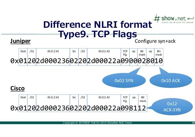 Copyright © INTEROP TOKYO 2015 ShowNet NOC Team 1010 Difference NLRI format Type9. TCP Flags 0x01202d00023602202d00022a090...