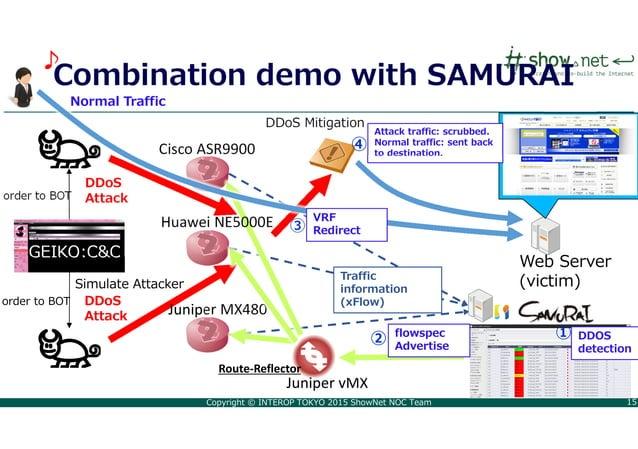 Copyright © INTEROP TOKYO 2015 ShowNet NOC Team 15 Simulate Attacker Web Server (victim) DDoS Mitigation Cisco ASR9900 Jun...