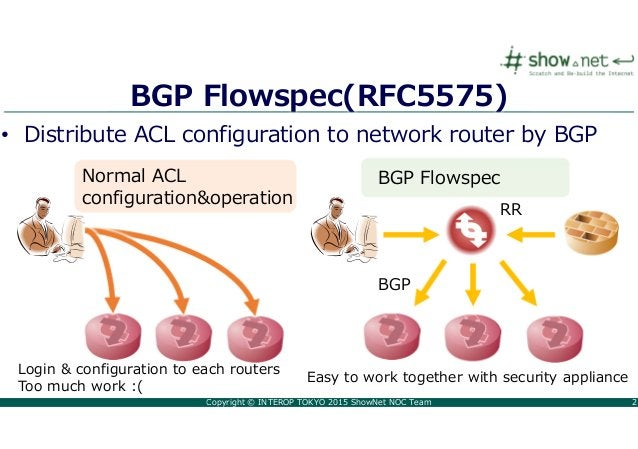 Copyright © INTEROP TOKYO 2015 ShowNet NOC Team 2 BGP Flowspec(RFC5575) • Distribute ACL configuration to network router b...