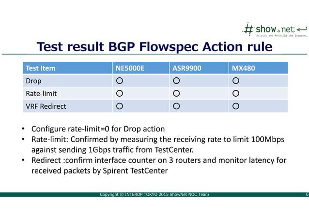 Copyright © INTEROP TOKYO 2015 ShowNet NOC Team 66 Test result BGP Flowspec Action rule Test Item NE5000E ASR9900 MX480 Dr...