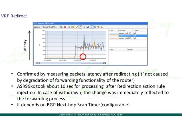 Copyright © INTEROP TOKYO 2015 ShowNet NOC Team 7 VRF Redirect • Confirmed by measuring packets latency after redirecting ...