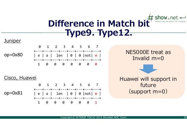 Copyright © INTEROP TOKYO 2015 ShowNet NOC Team 1212 Difference in Match bit Type9. Type12. op=0x80 op=0x81 0 1 2 3 4 5 6 ...