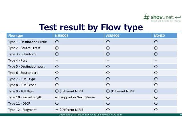 Copyright © INTEROP TOKYO 2015 ShowNet NOC Team 99 Test result by Flow type Flow type NE5000E ASR9900 MX480 Type 1 - Desti...