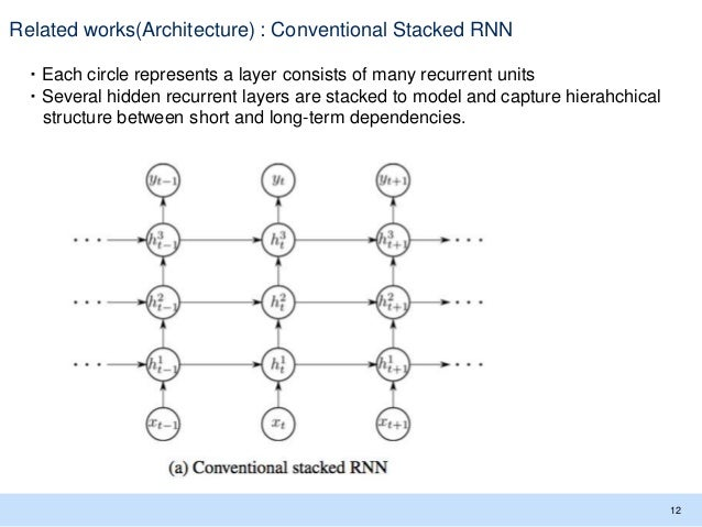 Related works(Architecture) : Conventional Stacked RNN ・Each circle represents a layer consists of many recurrent units ・S...