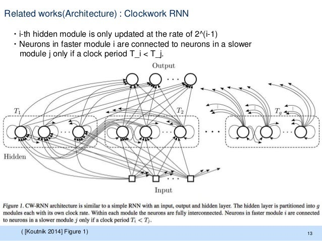 Related works(Architecture) : Clockwork RNN ・i-th hidden module is only updated at the rate of 2^(i-1) ・Neurons in faster ...