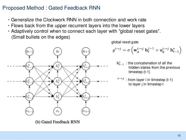 Proposed Method : Gated Feedback RNN ・Generalize the Clockwork RNN in both connection and work rate ・Flows back from the u...