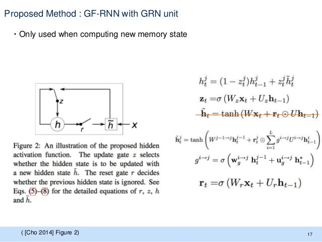 Proposed Method : GF-RNN with GRN unit ・Only used when computing new memory state 17( [Cho 2014] Figure 2)