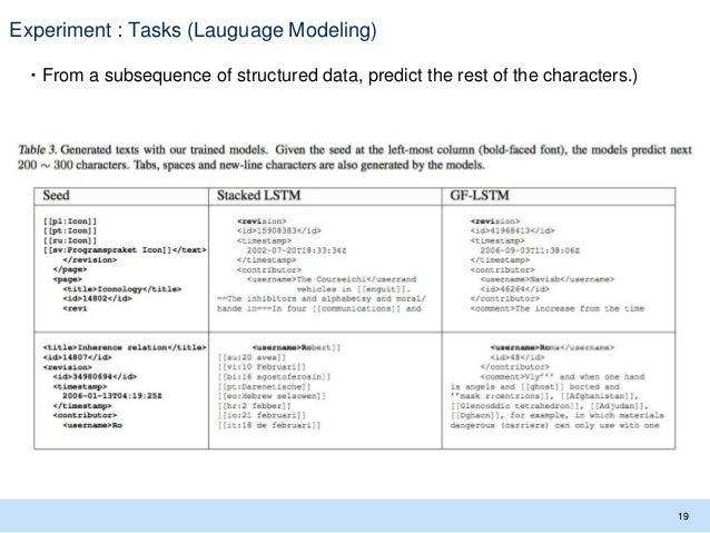 Experiment : Tasks (Lauguage Modeling) ・From a subsequence of structured data, predict the rest of the characters.) 19