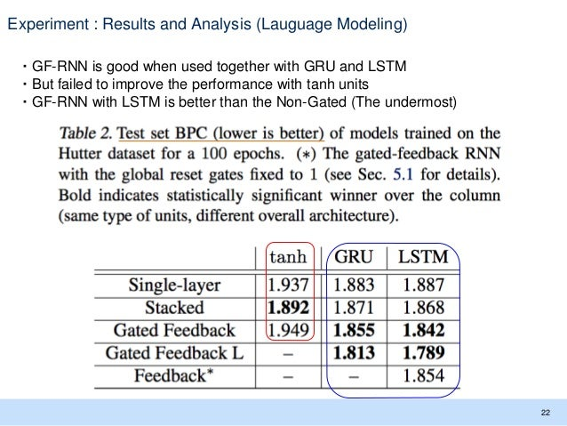 Experiment : Results and Analysis (Lauguage Modeling) 22 ・GF-RNN is good when used together with GRU and LSTM ・But failed ...