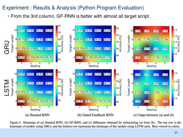 Experiment : Results & Analysis (Python Program Evaluation) ・From the 3rd column, GF-RNN is better with almost all target ...